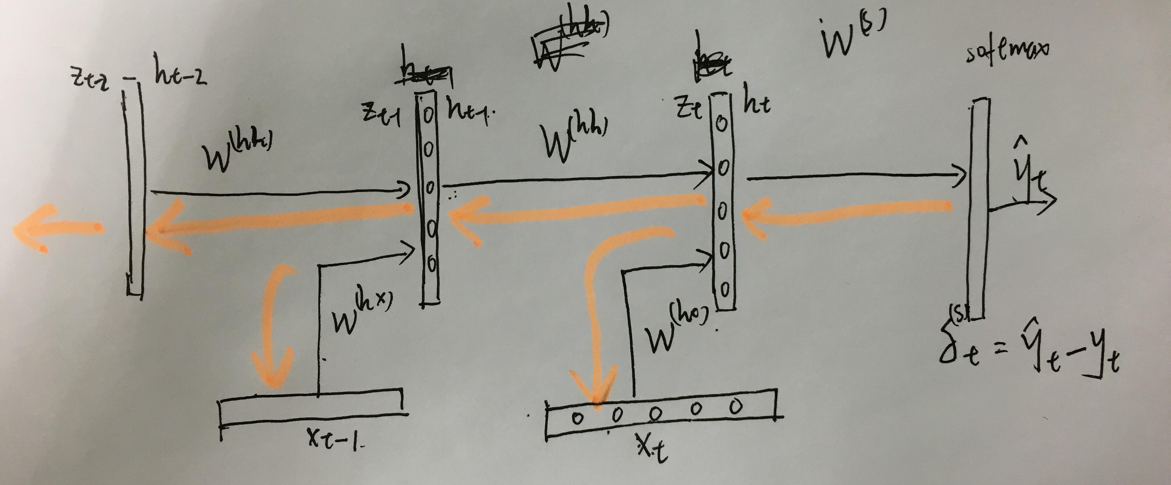 �y-�Z�ޗ��s�出要求_CS224d笔记4——语言模型和循环神经网络(RecurrentNeuralNetwork,RNN